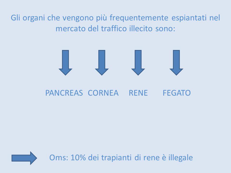 Gli organi che vengono più frequentemente espiantati nel mercato del traffico illecito sono: PANCREAS CORNEA RENE FEGATO Oms: 10% dei trapianti di ren