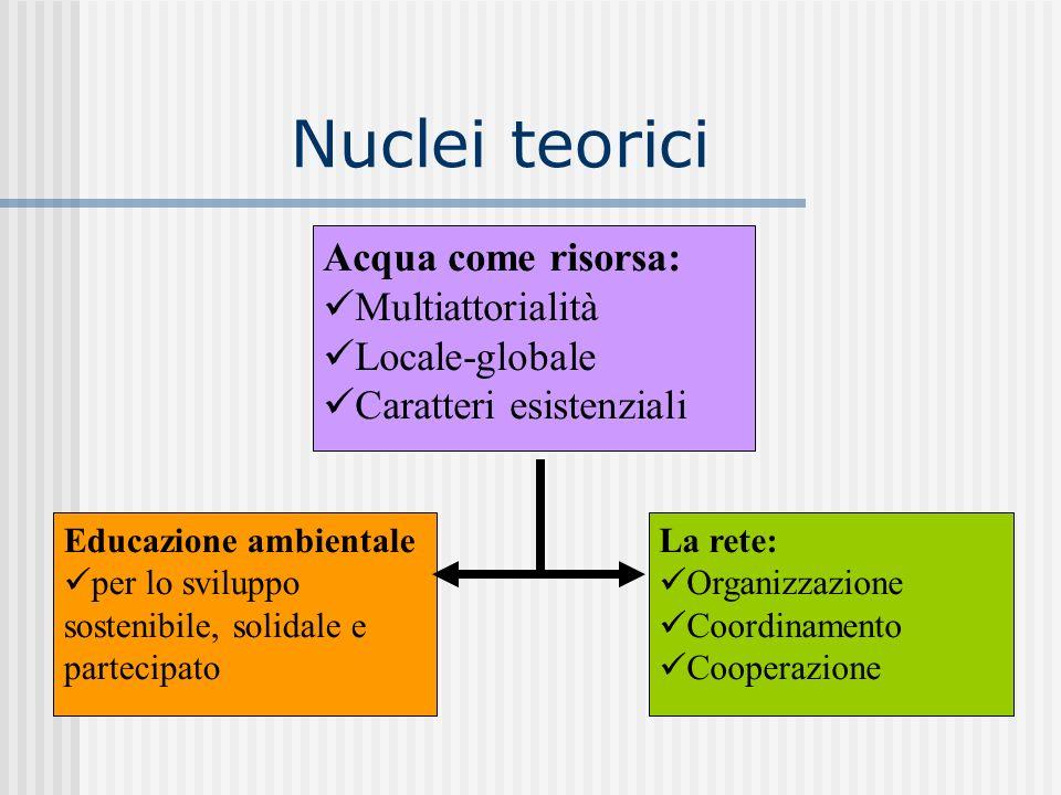 Nuclei teorici Acqua come risorsa: Multiattorialità Locale-globale Caratteri esistenziali Educazione ambientale per lo sviluppo sostenibile, solidale e partecipato La rete: Organizzazione Coordinamento Cooperazione