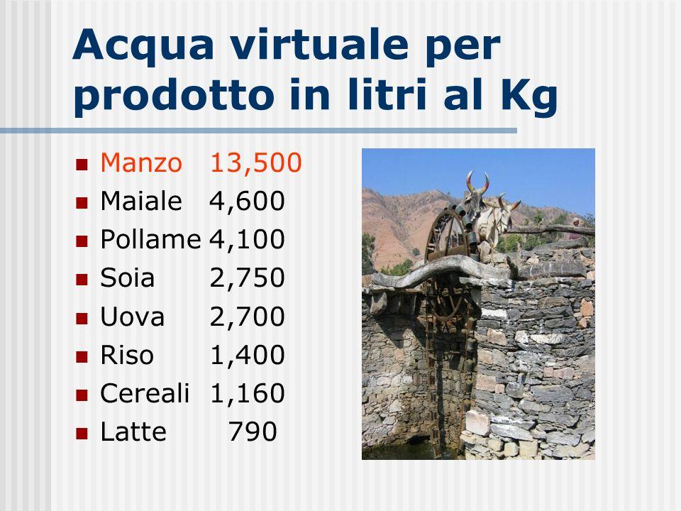 Acqua virtuale per prodotto in litri al Kg Manzo13,500 Maiale4,600 Pollame4,100 Soia2,750 Uova2,700 Riso 1,400 Cereali1,160 Latte 790