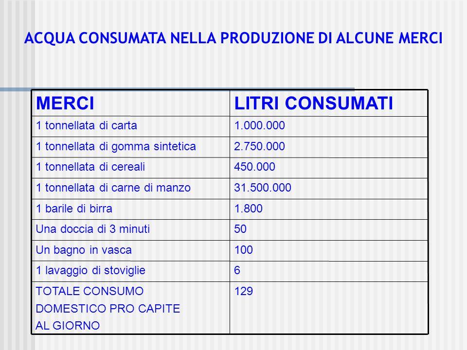 129TOTALE CONSUMO DOMESTICO PRO CAPITE AL GIORNO 61 lavaggio di stoviglie 100Un bagno in vasca 50Una doccia di 3 minuti 1.8001 barile di birra 31.500.0001 tonnellata di carne di manzo 450.0001 tonnellata di cereali 2.750.0001 tonnellata di gomma sintetica 1.000.0001 tonnellata di carta LITRI CONSUMATIMERCI ACQUA CONSUMATA NELLA PRODUZIONE DI ALCUNE MERCI