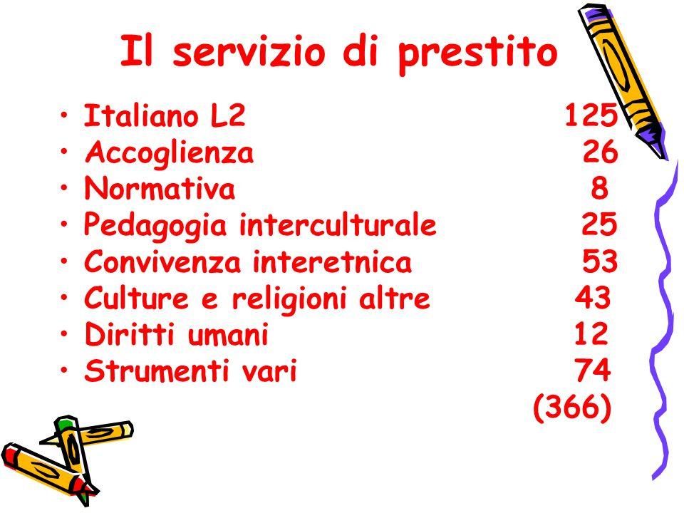Il servizio di prestito Italiano L2 125 Accoglienza 26 Normativa 8 Pedagogia interculturale 25 Convivenza interetnica 53 Culture e religioni altre 43 Diritti umani 12 Strumenti vari 74 (366)