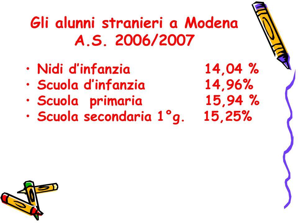 Gli alunni stranieri a Modena A.S. 2006/2007 Nidi dinfanzia 14,04 % Scuola dinfanzia 14,96% Scuola primaria 15,94 % Scuola secondaria 1°g. 15,25%