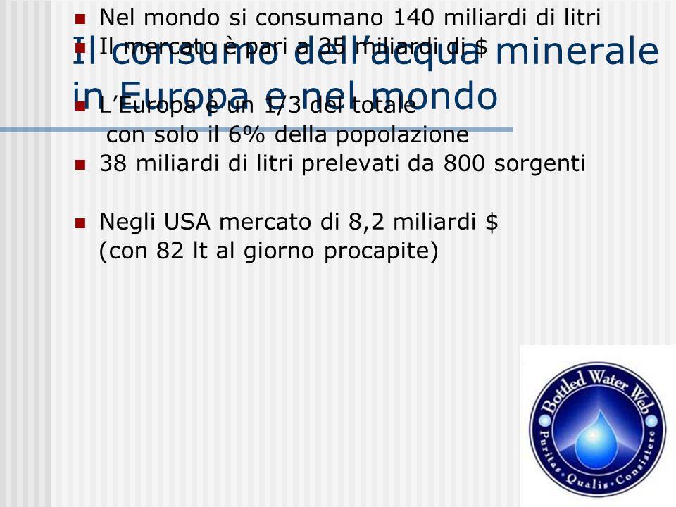 Il consumo dellacqua minerale in Europa e nel mondo Nel mondo si consumano 140 miliardi di litri Il mercato è pari a 35 miliardi di $ LEuropa è un 1/3