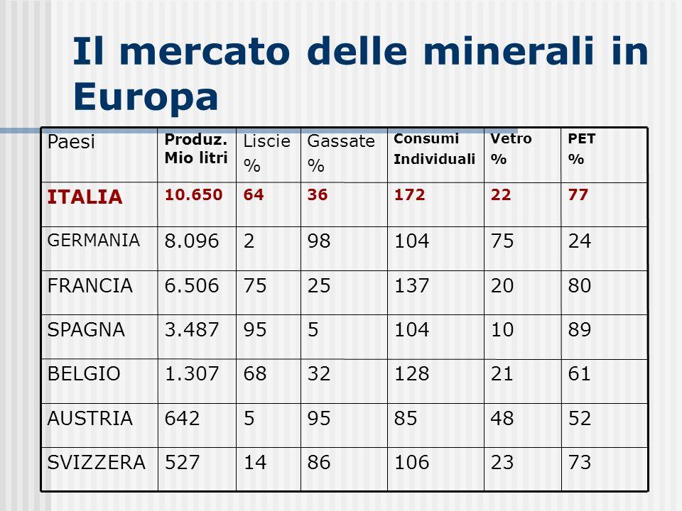 Il mercato delle minerali in Europa PET % Vetro % Consumi Individuali Gassate % Liscie % Produz. Mio litri Paesi 73231068614527SVIZZERA 524885955642AU