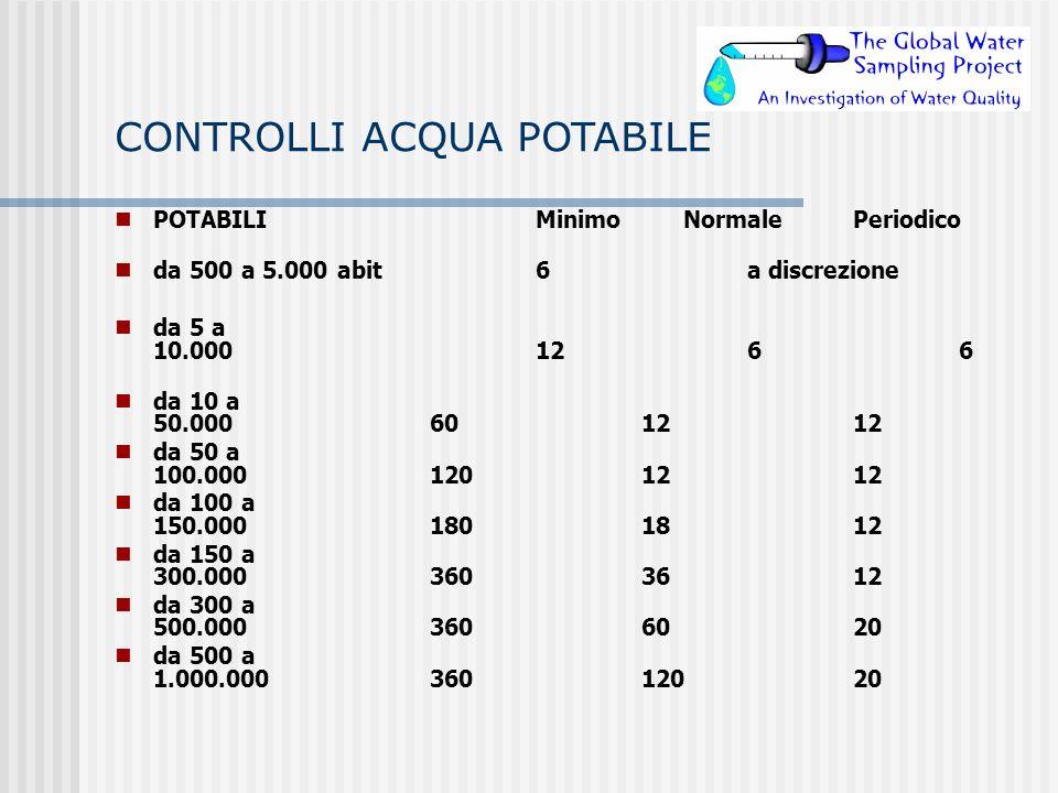 CONTROLLI ACQUA POTABILE POTABILIMinimo NormalePeriodico da 500 a 5.000 abit 6a discrezione da 5 a 10.0001266 da 10 a 50.000601212 da 50 a 100.0001201