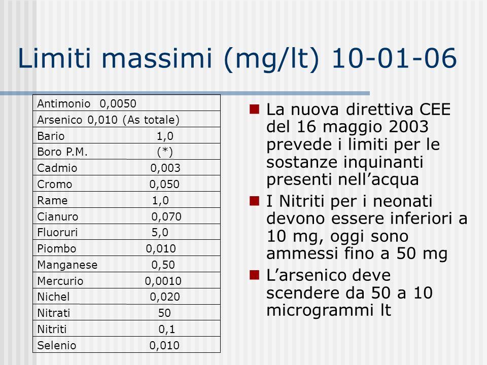 Selenio 0,010 Nitriti 0,1 Nitrati 50 Nichel 0,020 Mercurio 0,0010 Manganese 0,50 Piombo 0,010 Fluoruri 5,0 Cianuro 0,070 Rame 1,0 Cromo 0,050 Cadmio 0