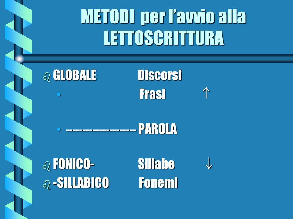 METODI per lavvio alla LETTOSCRITTURA b GLOBALE Discorsi Frasi Frasi --------------------- PAROLA--------------------- PAROLA b FONICO- Sillabe b FONI