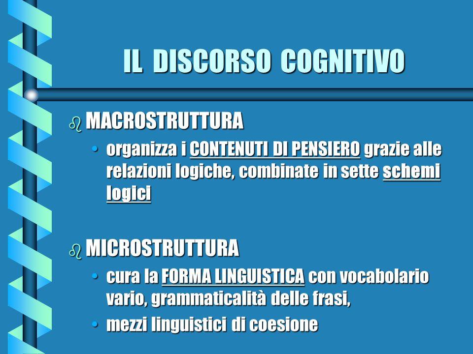 IL DISCORSO COGNITIVO b MACROSTRUTTURA organizza i CONTENUTI DI PENSIERO grazie alle relazioni logiche, combinate in sette schemi logiciorganizza i CO