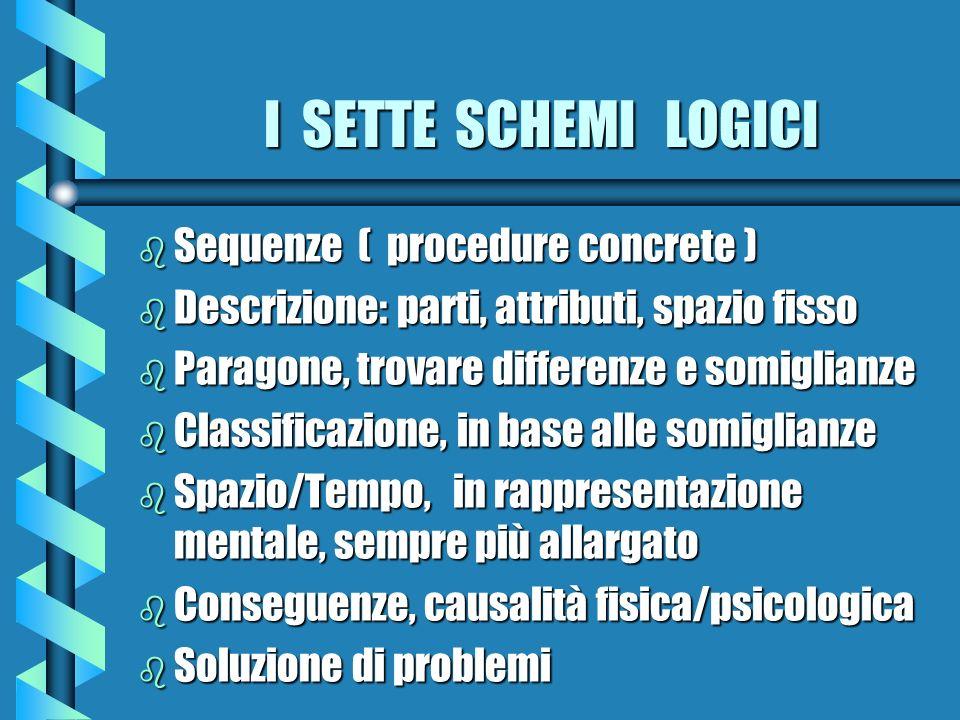 I SETTE SCHEMI LOGICI I SETTE SCHEMI LOGICI b Sequenze ( procedure concrete ) b Descrizione: parti, attributi, spazio fisso b Paragone, trovare differ