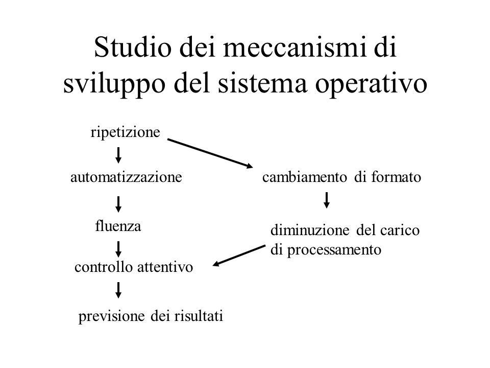 Studio dei meccanismi di sviluppo del sistema operativo ripetizione automatizzazione fluenza controllo attentivo previsione dei risultati cambiamento