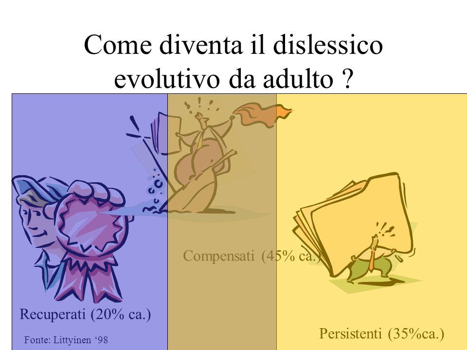 Come diventa il dislessico evolutivo da adulto ? Recuperati (20% ca.) Compensati (45% ca.) Persistenti (35%ca.) Fonte: Littyinen 98