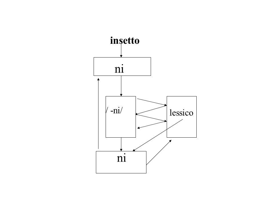 lessico ni / -ni/ ni insetto