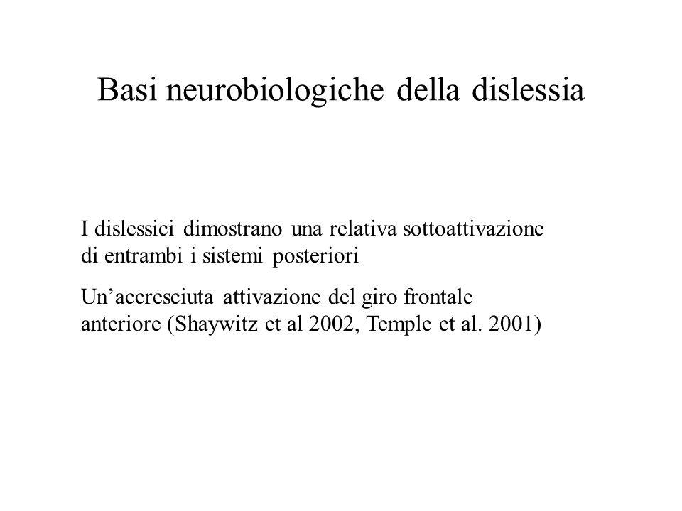 Basi neurobiologiche della dislessia I dislessici dimostrano una relativa sottoattivazione di entrambi i sistemi posteriori Unaccresciuta attivazione