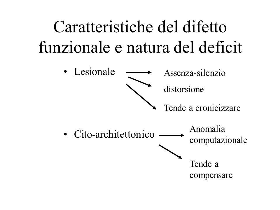 Caratteristiche del difetto funzionale e natura del deficit Lesionale Cito-architettonico Assenza-silenzio distorsione Anomalia computazionale Tende a