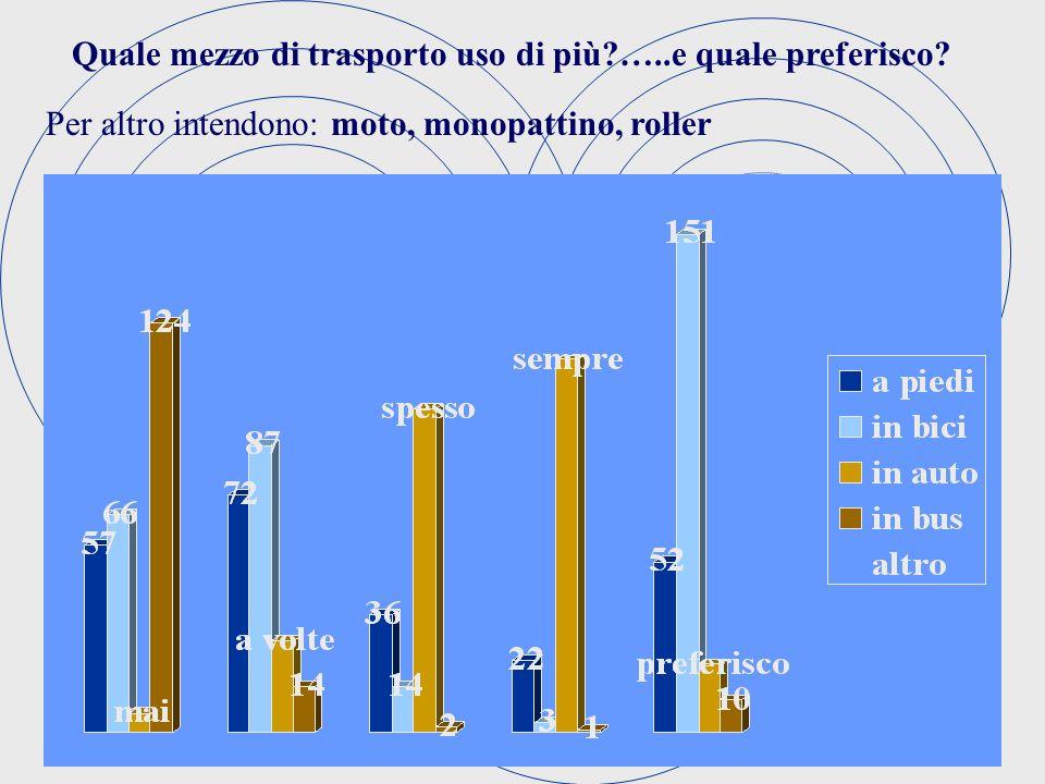 Quale mezzo di trasporto uso di più?…..e quale preferisco? Per altro intendono: moto, monopattino, roller