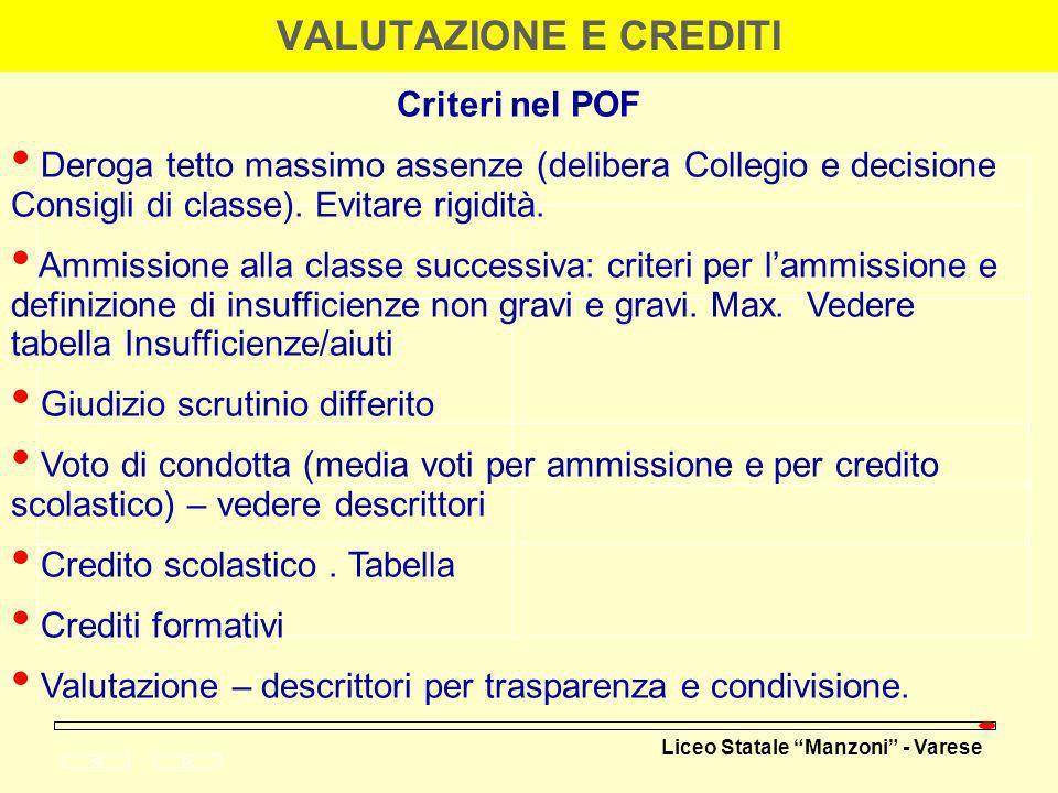 Liceo Statale Manzoni - Varese VALUTAZIONE E CREDITI Criteri nel POF Deroga tetto massimo assenze (delibera Collegio e decisione Consigli di classe).