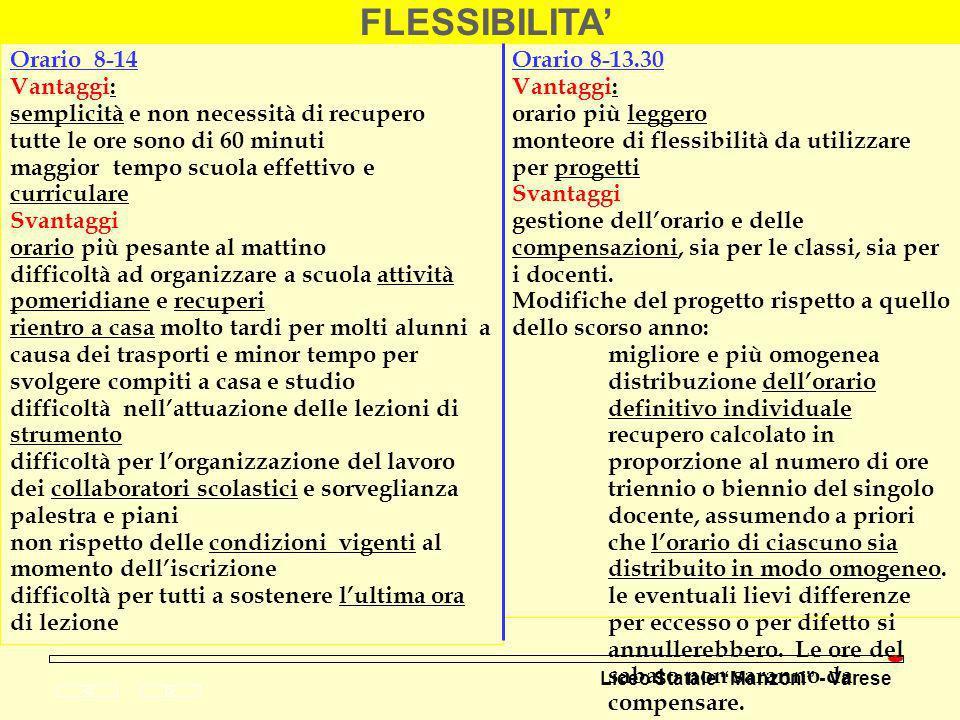 Liceo Statale Manzoni - Varese FLESSIBILITA Orario 8-14 Vantaggi: semplicità e non necessità di recupero tutte le ore sono di 60 minuti maggior tempo