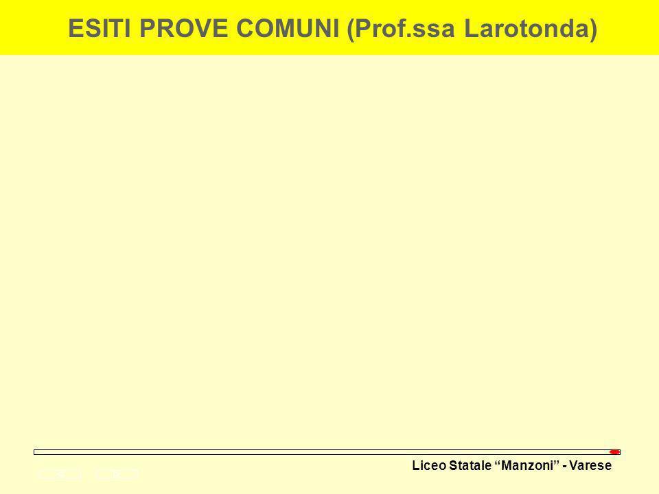 Liceo Statale Manzoni - Varese ESAMI DI STATO: AREE DISCIPLINARI CORREZIONE SCRITTI Prof.ssa Rossi