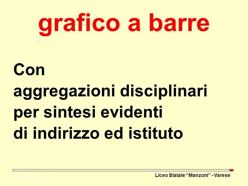 Liceo Statale Manzoni - Varese grafico a barre Con aggregazioni disciplinari per sintesi evidenti di indirizzo ed istituto