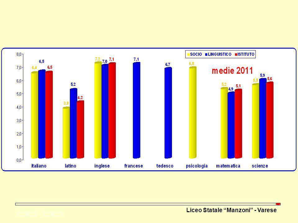 Serie storica Gli esiti pluriennali sono stati rappresentati in serie storiche 2007 - 2011 attraverso