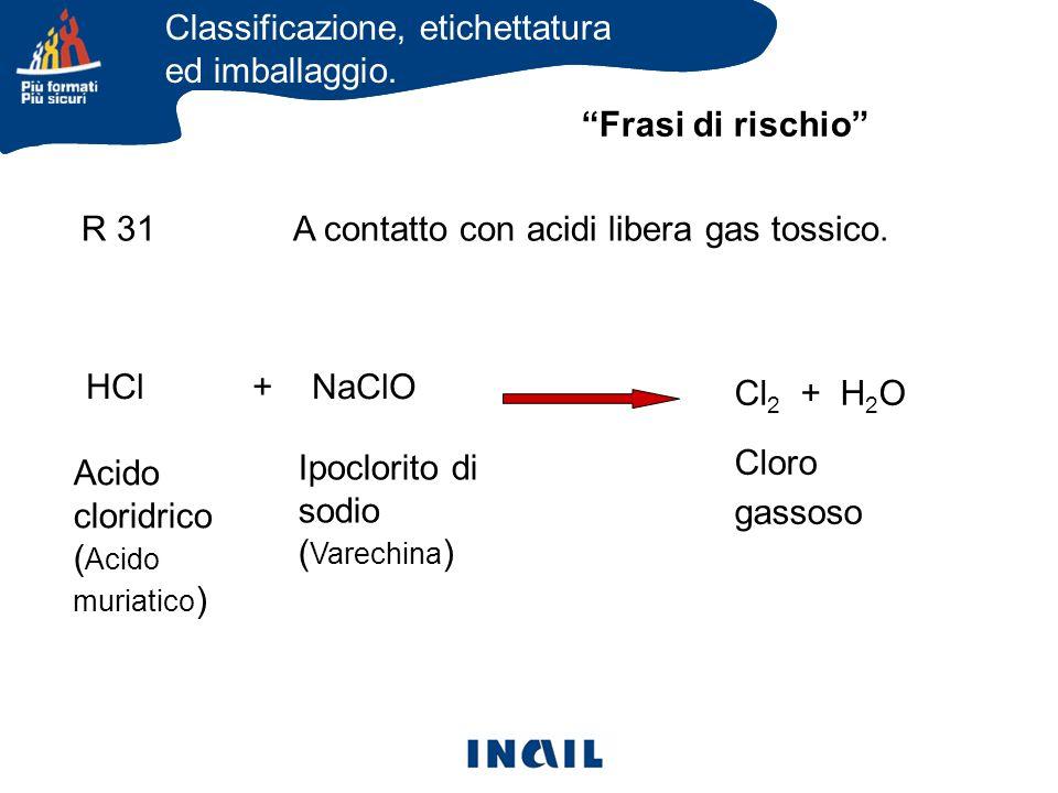 Frasi di rischio R 31 A contatto con acidi libera gas tossico. HCl + NaClO Cl 2 + H 2 O Cloro gassoso Acido cloridrico ( Acido muriatico ) Ipoclorito