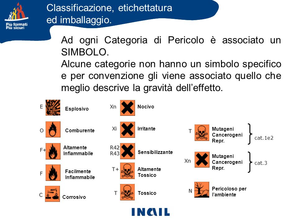 Classificazione, etichettatura ed imballaggio. Ad ogni Categoria di Pericolo è associato un SIMBOLO. Alcune categorie non hanno un simbolo specifico e
