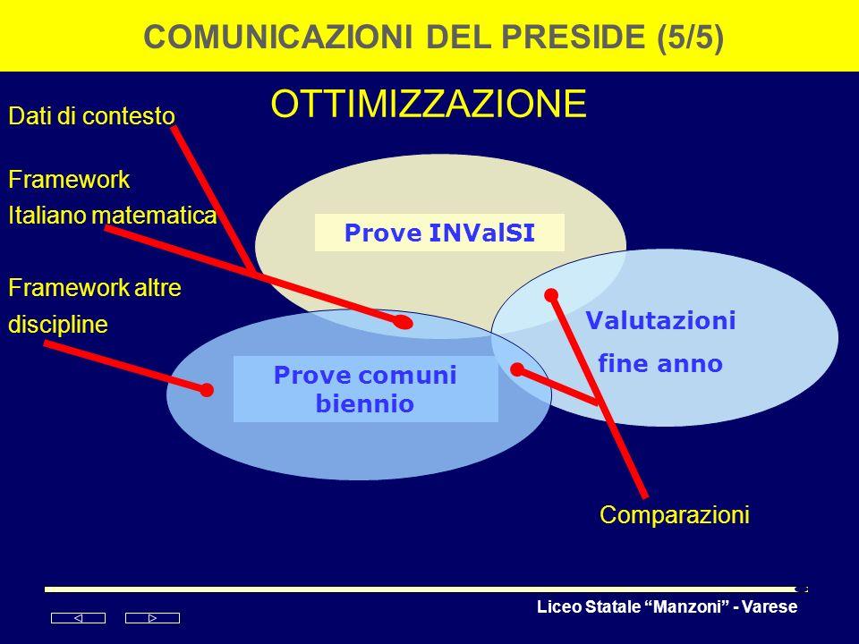 Liceo Statale Manzoni - Varese OTTIMIZZAZIONE COMUNICAZIONI DEL PRESIDE (5/5) Prove INValSI Valutazioni fine anno Prove comuni biennio Comparazioni Da