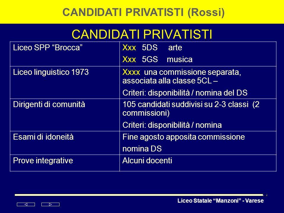 Liceo Statale Manzoni - Varese CANDIDATI PRIVATISTI CANDIDATI PRIVATISTI (Rossi) Liceo SPP BroccaXxx 5DS arte Xxx 5GS musica Liceo linguistico 1973Xxx