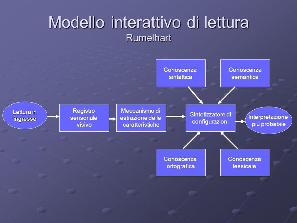 Modello interattivo di lettura Rumelhart Registro sensoriale visivo Meccanismo di estrazione delle caratteristiche Conoscenza sintattica Conoscenza se