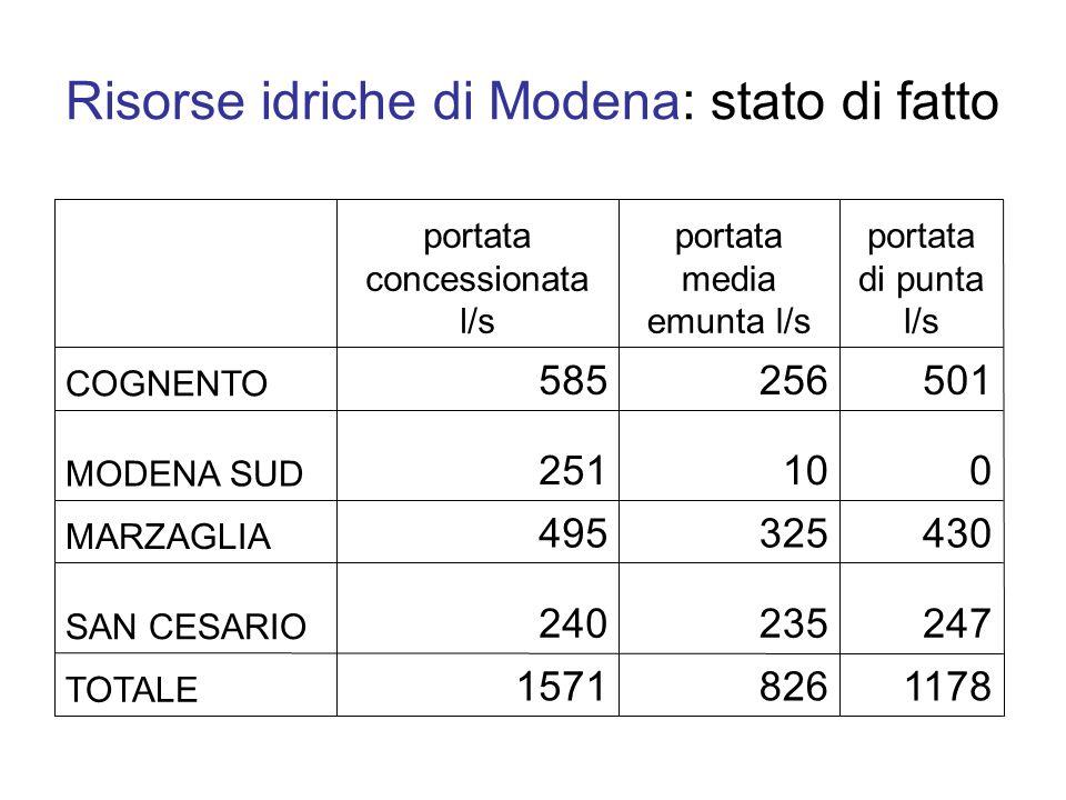 11788261571 TOTALE 247235240 SAN CESARIO 430325495 MARZAGLIA 010251 MODENA SUD 501256585 COGNENTO portata di punta l/s portata media emunta l/s portata concessionata l/s Risorse idriche di Modena: stato di fatto