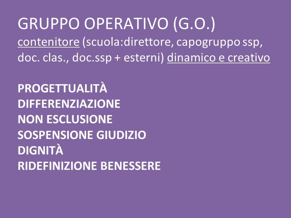 GRUPPO OPERATIVO (G.O.) contenitore (scuola:direttore, capogruppo ssp, doc. clas., doc.ssp + esterni) dinamico e creativo PROGETTUALITÀ DIFFERENZIAZIO