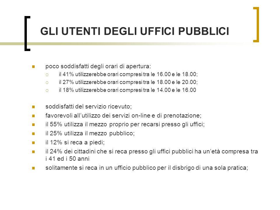 GLI UTENTI DEGLI UFFICI PUBBLICI poco soddisfatti degli orari di apertura: il 41% utilizzerebbe orari compresi tra le 16.00 e le 18.00; il 27% utilizzerebbe orari compresi tra le 18.00 e le 20.00; il 18% utilizzerebbe orari compresi tra le 14.00 e le 16.00 soddisfatti del servizio ricevuto; favorevoli allutilizzo dei servizi on-line e di prenotazione; il 55% utilizza il mezzo proprio per recarsi presso gli uffici; il 25% utilizza il mezzo pubblico; il 12% si reca a piedi; il 24% dei cittadini che si reca presso gli uffici pubblici ha unetà compresa tra i 41 ed i 50 anni solitamente si reca in un ufficio pubblico per il disbrigo di una sola pratica;