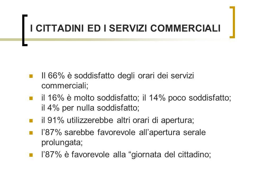I CITTADINI ED I SERVIZI COMMERCIALI Il 66% è soddisfatto degli orari dei servizi commerciali; il 16% è molto soddisfatto; il 14% poco soddisfatto; il 4% per nulla soddisfatto; il 91% utilizzerebbe altri orari di apertura; l87% sarebbe favorevole allapertura serale prolungata; l87% è favorevole alla giornata del cittadino;