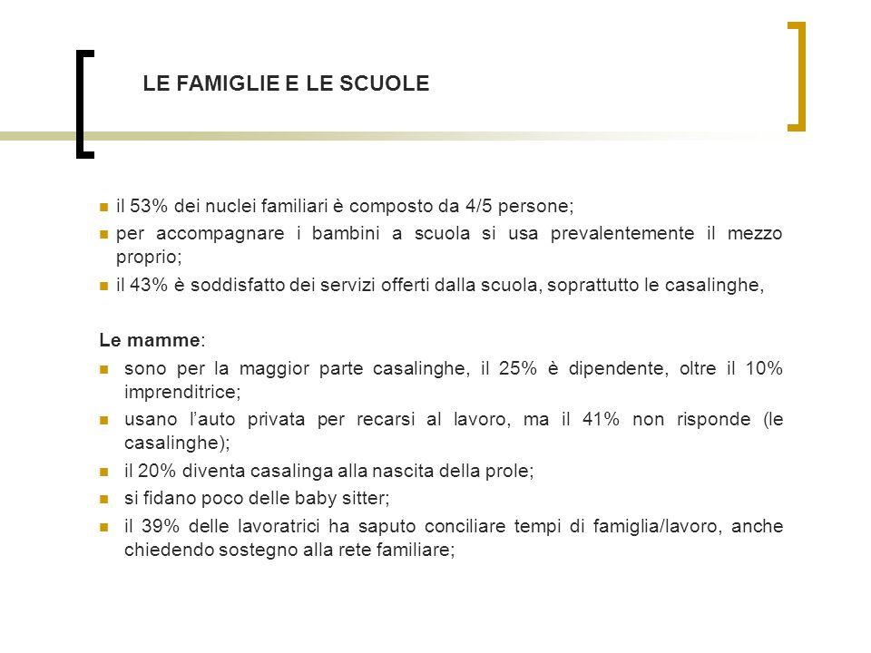 il 53% dei nuclei familiari è composto da 4/5 persone; per accompagnare i bambini a scuola si usa prevalentemente il mezzo proprio; il 43% è soddisfatto dei servizi offerti dalla scuola, soprattutto le casalinghe, Le mamme: sono per la maggior parte casalinghe, il 25% è dipendente, oltre il 10% imprenditrice; usano lauto privata per recarsi al lavoro, ma il 41% non risponde (le casalinghe); il 20% diventa casalinga alla nascita della prole; si fidano poco delle baby sitter; il 39% delle lavoratrici ha saputo conciliare tempi di famiglia/lavoro, anche chiedendo sostegno alla rete familiare; LE FAMIGLIE E LE SCUOLE