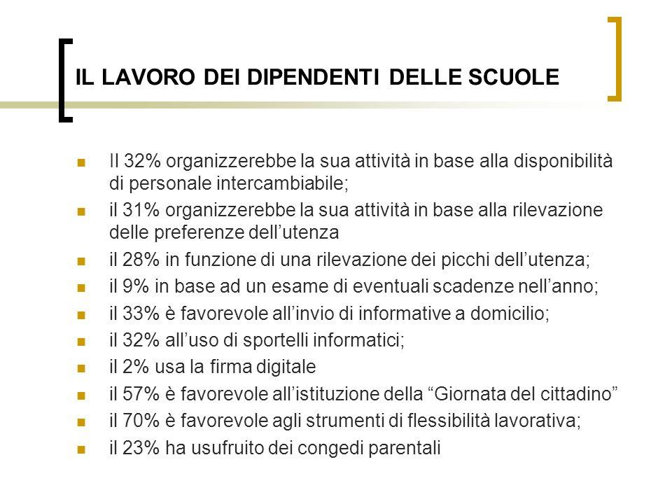 IL LAVORO DEI DIPENDENTI DELLE SCUOLE Il 32% organizzerebbe la sua attività in base alla disponibilità di personale intercambiabile; il 31% organizzerebbe la sua attività in base alla rilevazione delle preferenze dellutenza il 28% in funzione di una rilevazione dei picchi dellutenza; il 9% in base ad un esame di eventuali scadenze nellanno; il 33% è favorevole allinvio di informative a domicilio; il 32% alluso di sportelli informatici; il 2% usa la firma digitale il 57% è favorevole allistituzione della Giornata del cittadino il 70% è favorevole agli strumenti di flessibilità lavorativa; il 23% ha usufruito dei congedi parentali