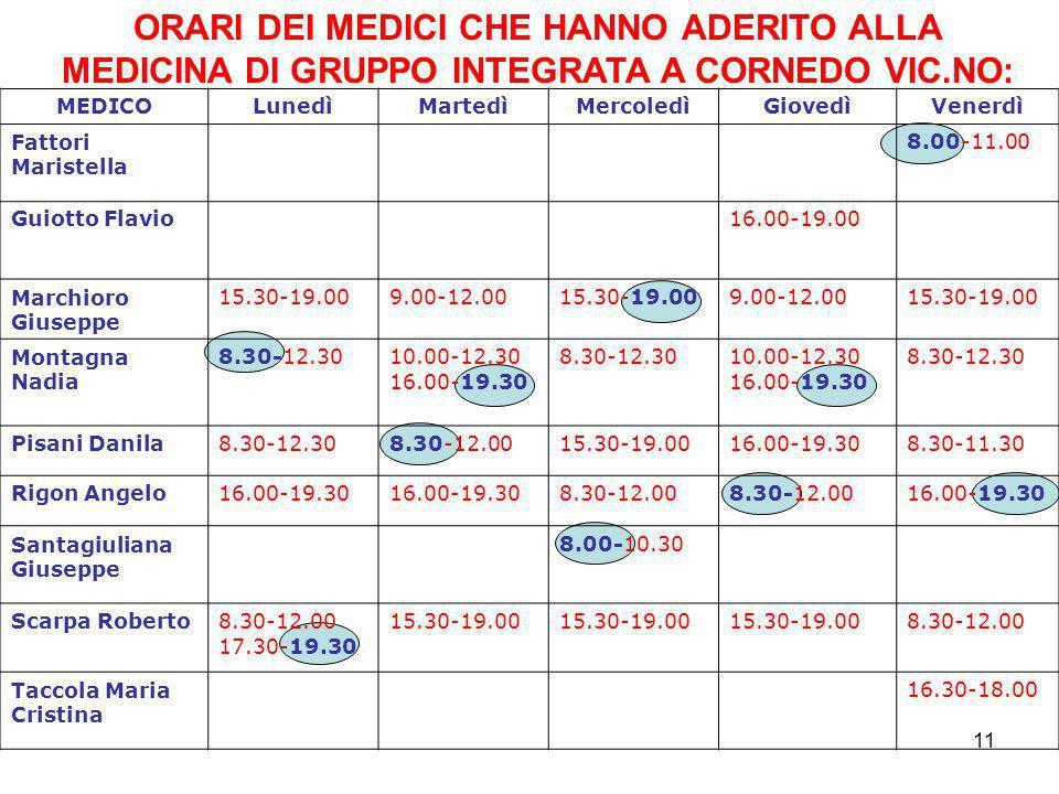 11 MEDICOLunedìMartedìMercoledìGiovedìVenerdì Fattori Maristella 8.00-11.00 Guiotto Flavio16.00-19.00 Marchioro Giuseppe 15.30-19.009.00-12.0015.30-19