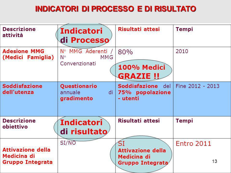 13 INDICATORI DI PROCESSO E DI RISULTATO Descrizione attività Indicatori di Processo Risultati attesiTempi Adesione MMG (Medici Famiglia) N° MMG Adere