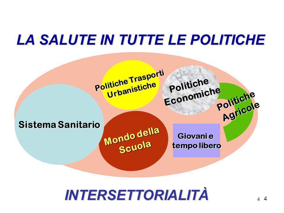 4 4 LA SALUTE IN TUTTE LE POLITICHE PoliticheAgricole Mondo della Scuola Politiche Trasporti Urbanistiche PoliticheEconomiche Giovani e tempo libero S