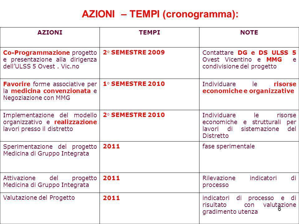 6 AZIONITEMPINOTE Co-Programmazione progetto e presentazione alla dirigenza dellULSS 5 Ovest. Vic.no 2° SEMESTRE 2009Contattare DG e DS ULSS 5 Ovest V