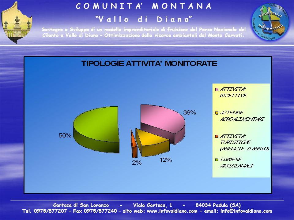 C O M U N I T A M O N T A N A V a l l o d i D i a n o Sostegno e Sviluppo di un modello imprenditoriale di fruizione del Parco Nazionale del Cilento e Vallo di Diano – Ottimizzazione delle risorse ambientali del Monte Cervati.