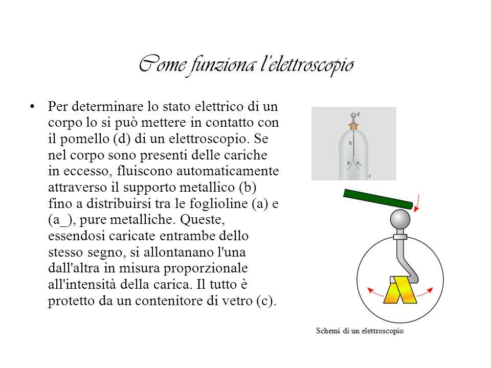 Per determinare lo stato elettrico di un corpo lo si può mettere in contatto con il pomello (d) di un elettroscopio. Se nel corpo sono presenti delle