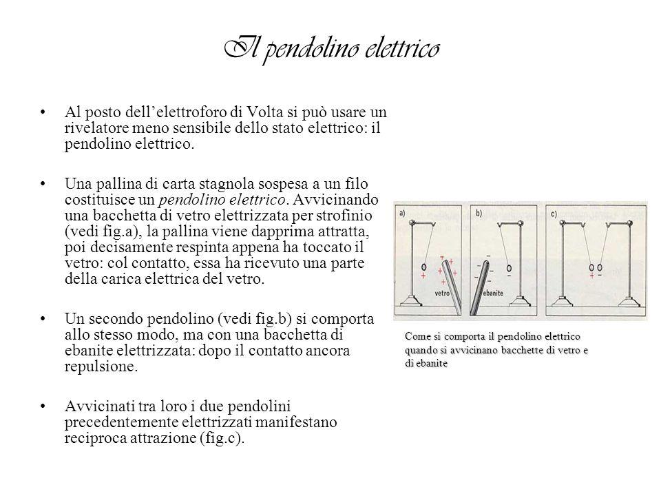 Il pendolino elettrico Al posto dellelettroforo di Volta si può usare un rivelatore meno sensibile dello stato elettrico: il pendolino elettrico. Una