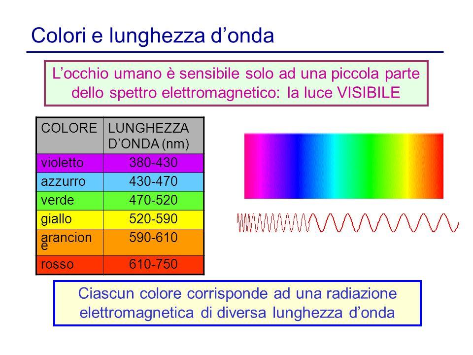 Colori e lunghezza donda Ciascun colore corrisponde ad una radiazione elettromagnetica di diversa lunghezza donda COLORELUNGHEZZA DONDA (nm) violetto3