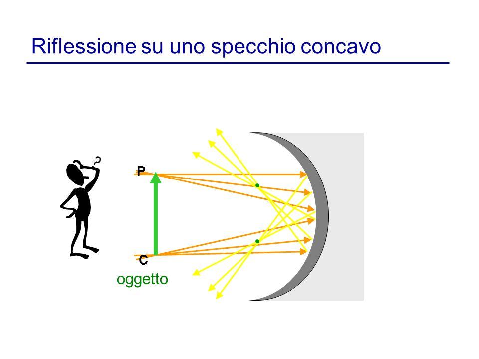Riflessione su uno specchio concavo oggetto P C