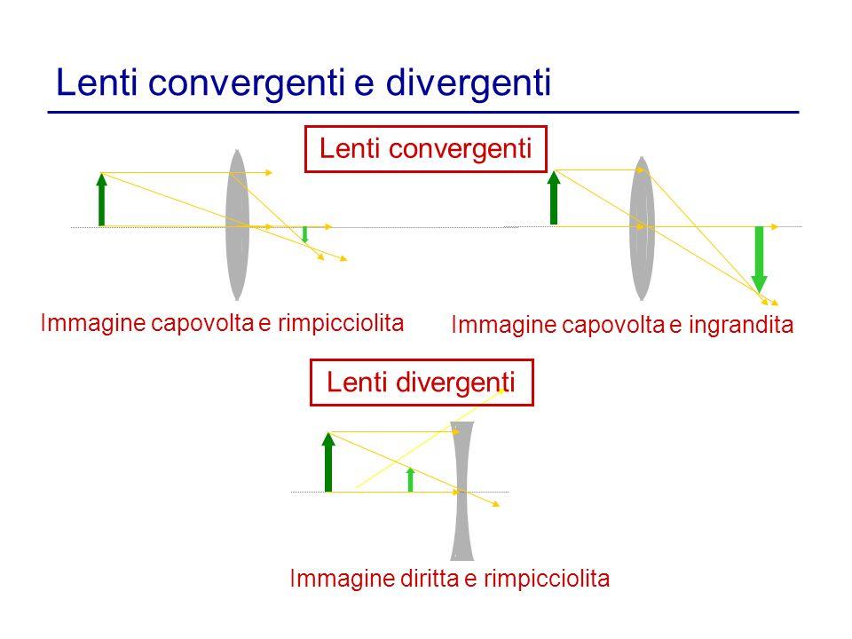 Lenti convergenti e divergenti Immagine capovolta e rimpicciolita Immagine capovolta e ingrandita Lenti convergenti Lenti divergenti Immagine diritta