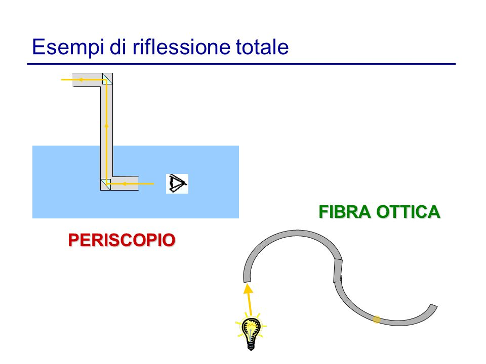 Esempi di riflessione totale PERISCOPIO FIBRA OTTICA