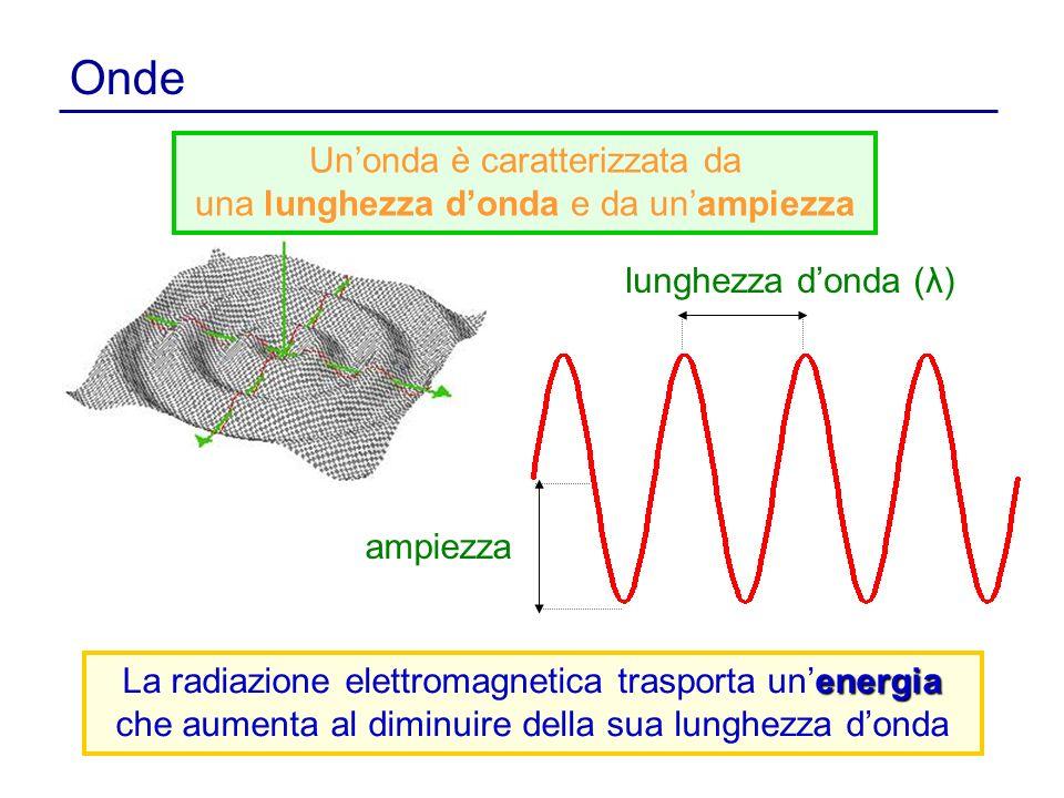Onde ampiezza lunghezza donda (λ) energia La radiazione elettromagnetica trasporta unenergia che aumenta al diminuire della sua lunghezza donda Unonda