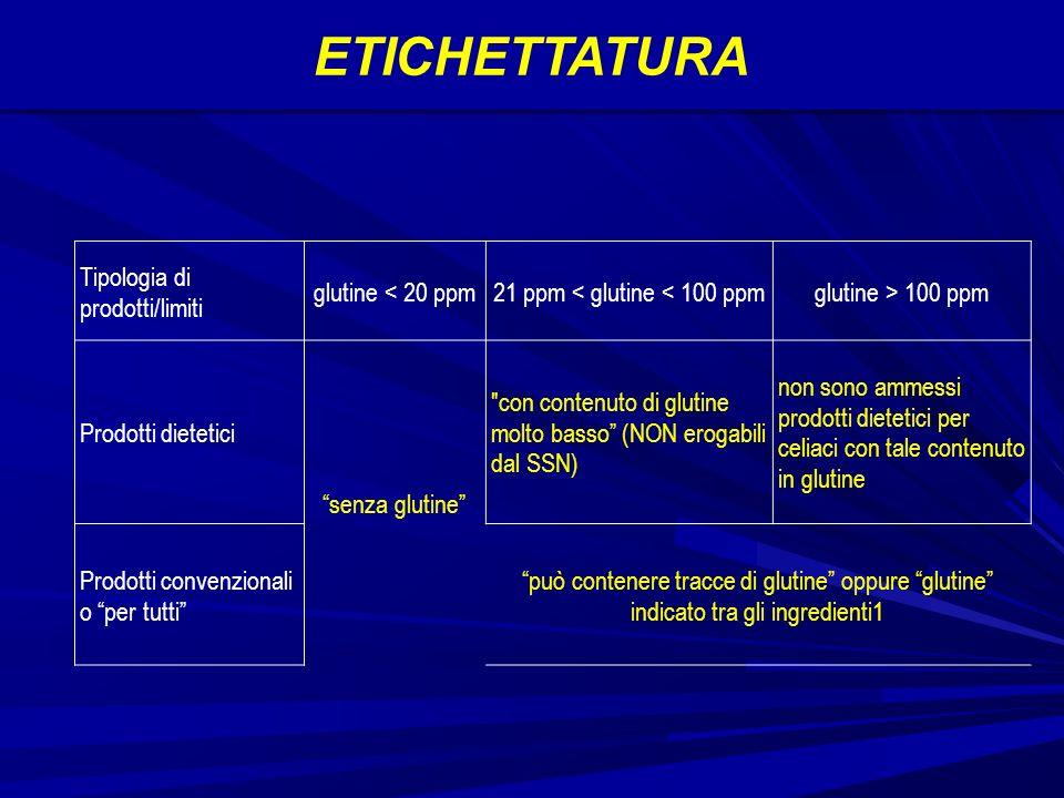 ETICHETTATURA Tipologia di prodotti/limiti glutine < 20 ppm21 ppm < glutine < 100 ppmglutine > 100 ppm Prodotti dietetici senza glutine con contenuto di glutine molto basso (NON erogabili dal SSN) non sono ammessi prodotti dietetici per celiaci con tale contenuto in glutine Prodotti convenzionali o per tutti può contenere tracce di glutine oppure glutine indicato tra gli ingredienti1