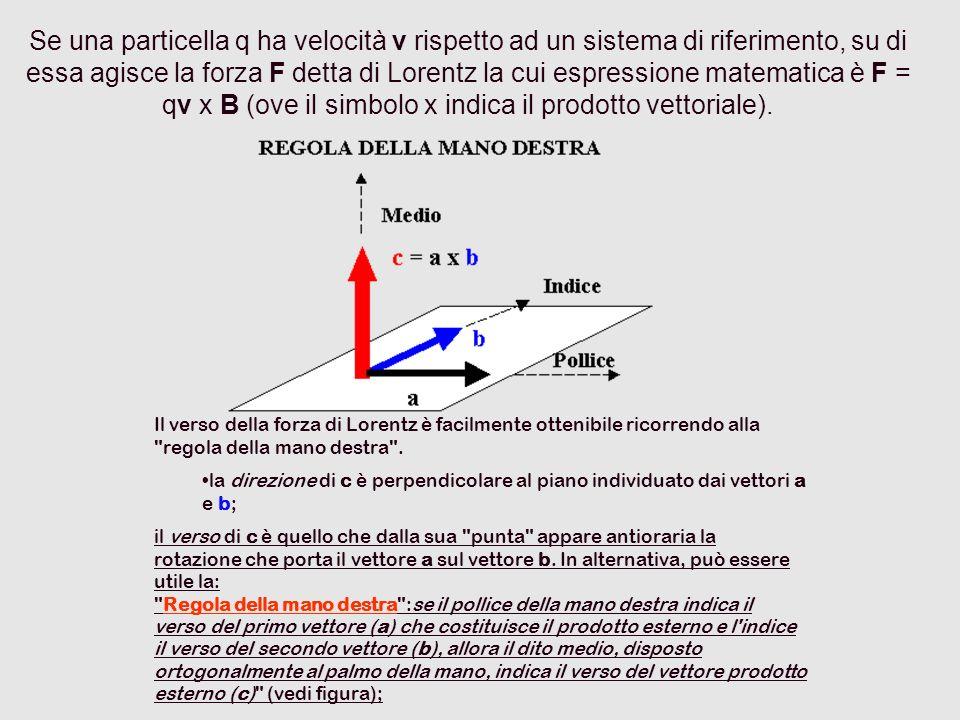 Se una particella q ha velocità v rispetto ad un sistema di riferimento, su di essa agisce la forza F detta di Lorentz la cui espressione matematica è