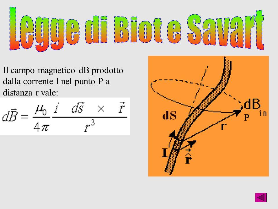 Il campo magnetico dB prodotto dalla corrente I nel punto P a distanza r vale: